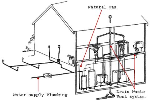 Geothermal Plumbing Diagram Plumbing Contractor